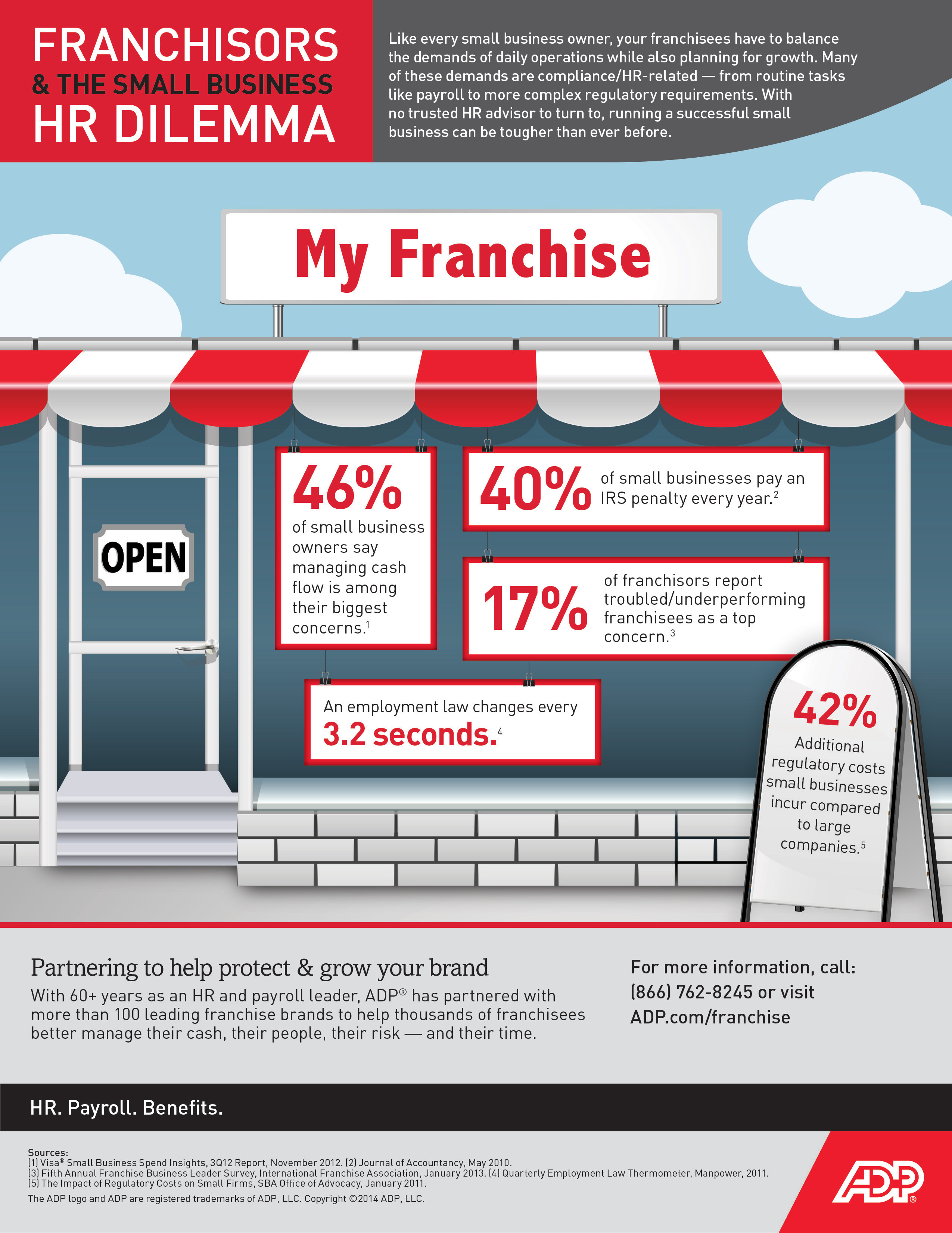 Payroll and HR Services for Franchises