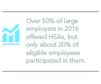 Over 50% of large employers in 2016 offered HSAs, but only about 20% of eligible employees participated in them.