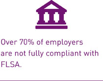 Over 70% of employers are not fully compliant with FLSA.