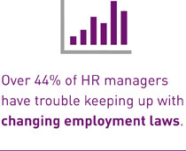 Over 44% of HR managers have trouble keeping up with changing employent laws.