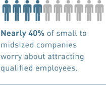 Nearly 40% of small to midsized companies worry about attracting qualified employees.