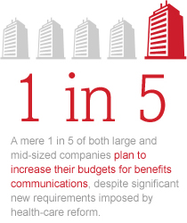 A mere 1 in 5 of both large and mid-sized companies plan to increase their budgets for benefits communications, despite significant new requirements imposed by health-care reform.