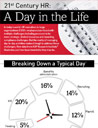 21st Century HR Day in the Life  infographic