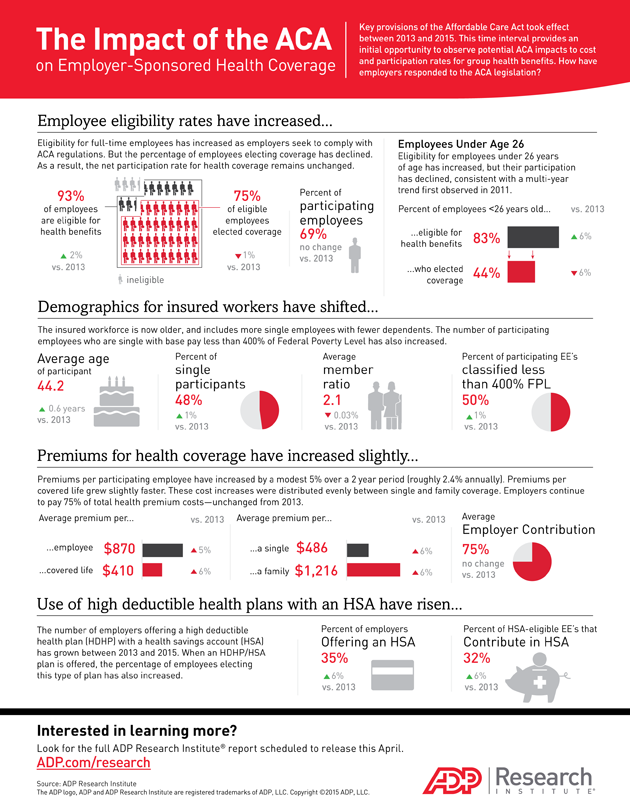 Infographic - The Impact of the ACA on Employer-Sponsored Health Coverage