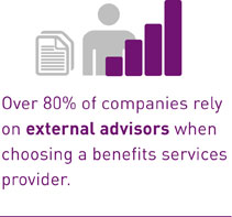 Over 80% of companies rely on external advisors when choosing a benefits services provider.