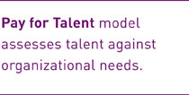Pay for Talent model assesses talent against organizational needs.
