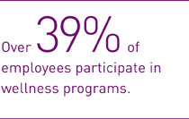 Over 39% of employees participate in wellness programs.