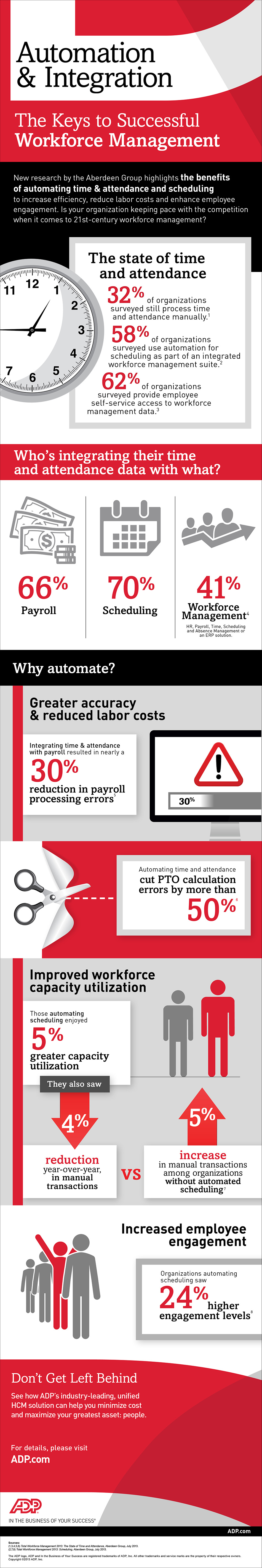Infographic: Automation & Integration -The Key to Successful Workforce Management
