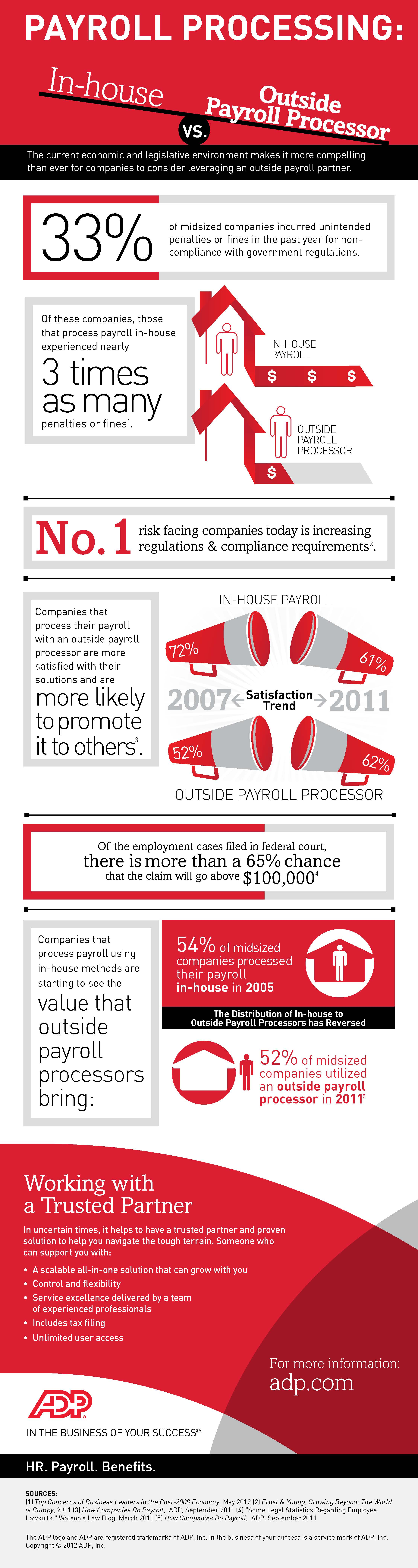 In-house Payroll Payroll processor infographic