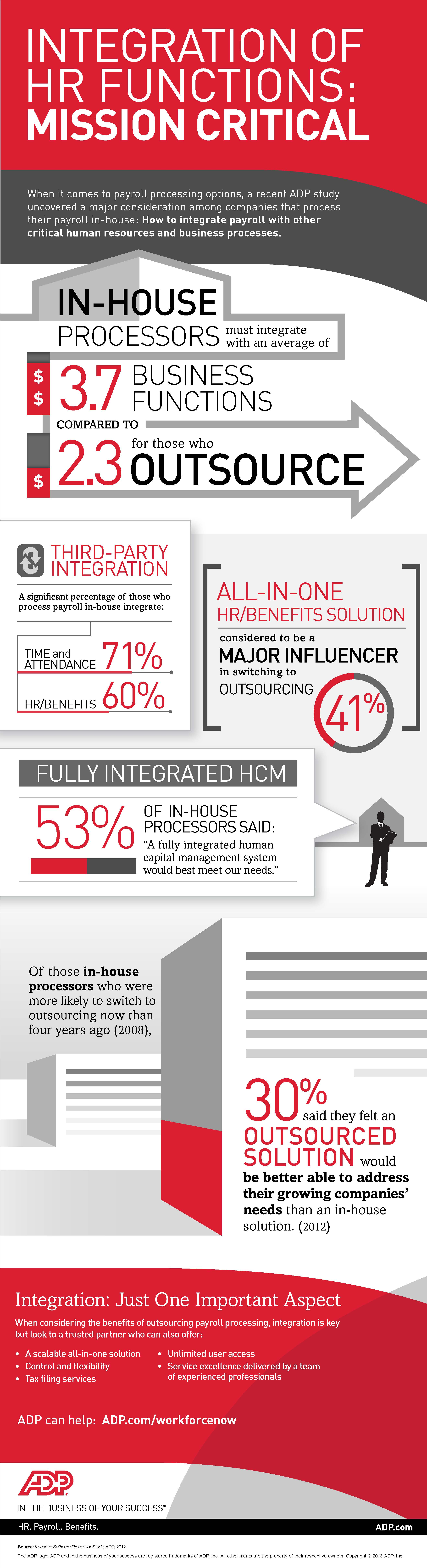 Integration HR Functions infographic