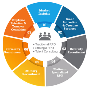 Talent Acquisition Strategy | Recruitment Strategy | ADP