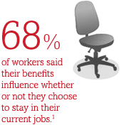68% of workers said their benefits influence whether or not they choose to stay in their current jobs.