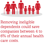 Removing ineligible dependents coul dsave between 4 to 6% of their annual health care costs.