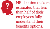 HR decision makers estimated that less than half of their employees fully understand their benefits options.