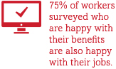 75% of workers surveyed who are happy with their benefits are also happy with their jobs.