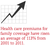 Health care premiums for family coverage have risen an average of 113% from 2001 to 2011.
