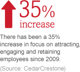 There has been a 35% increase in focus on attracting, engaging and retaining employees since 2009.