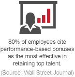 80% of employees cite performance-based bonuses as the most effective in retaining top talent.