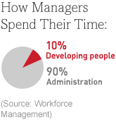 How Managers Spend Their time: 10% Developing people, 90% Administration