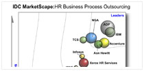 IDC's 2014 HR BPO MarketScape Report