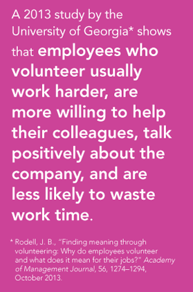 A 2013 study by the University of Georgia* shows that employees who volunteer usually work harder, are more willing to help their colleagues, talk positively about the company, and are less likely to waste work time. * Rodell, J. B.,
