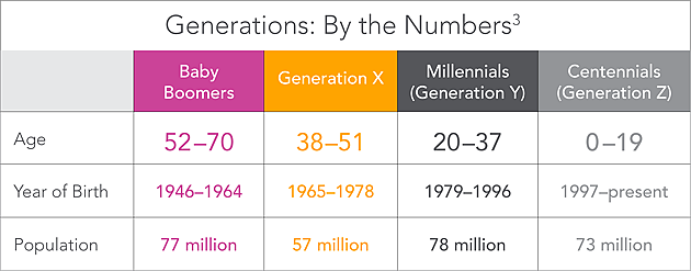 Generations: By the Numbers