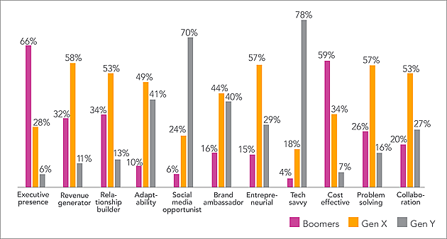 Making the most of this multigenerational talent pool, of course, has its challenges. Just as individuals have strengths and weaknesses, generations have statistical differences. For example, the following chart illustrates how well boomers, Gen X and millennials (Gen Y) perform in various roles within an organization.