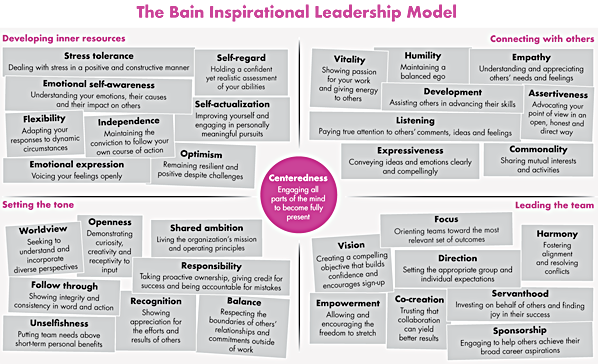 Aspire to Inspire Tools for Inspirational Leadership