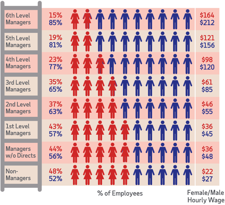 Female Male Hourly Wage Turnover
