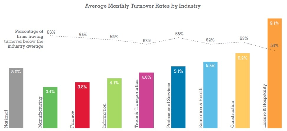 Monthly Employee Turnover by Industry