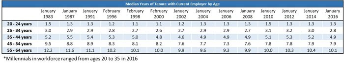 Employment Tenure by Age