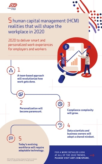 Business Management Articles 2020.Trends Driving The Workforce In 2020