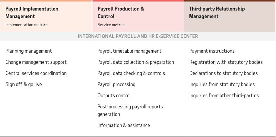 ADP Streamline: End-to-end service. From payroll implementation management to payroll production and control and third-party relationship.