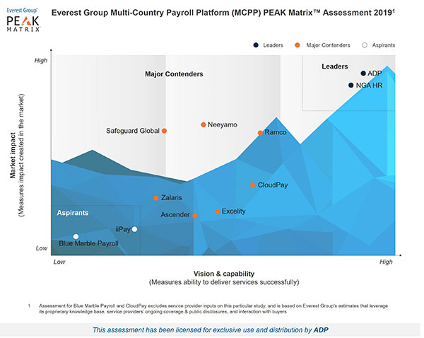 The Everest Group has named ADP® a leader in its latest Multi-Country Payroll Platform PEAK Matrix Report!