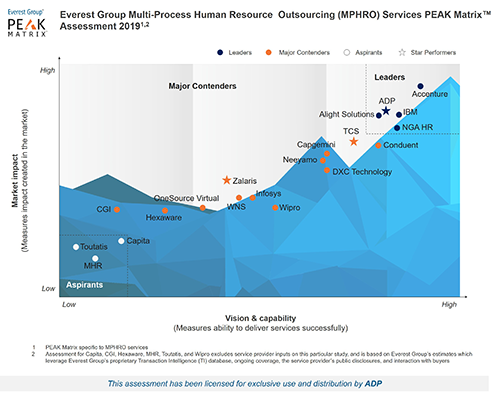 Everest Group Multi-Process Human Resource Outsourcing (MPHRO) - Service Provider Landscape with Services PEAK Matrix(TM) Assessment 2019