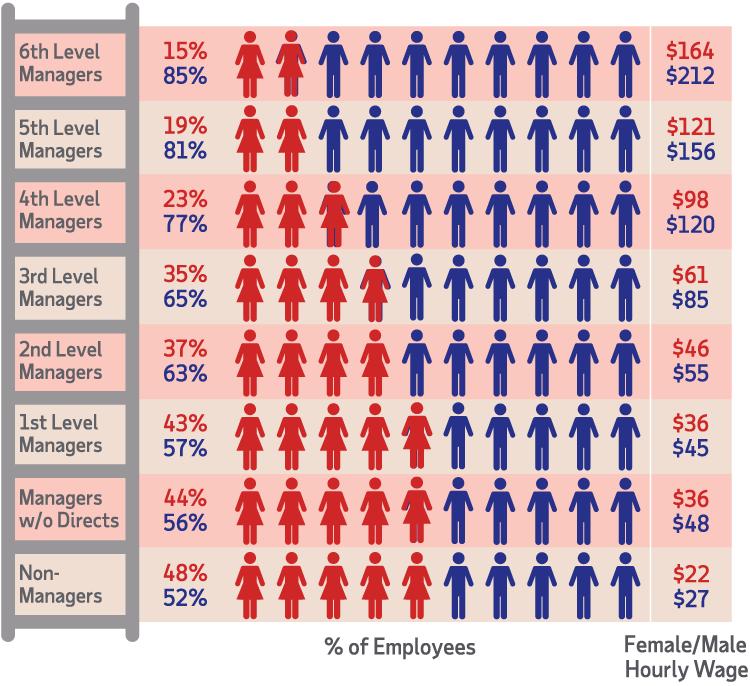 Female Male Hourly Wage Turnover