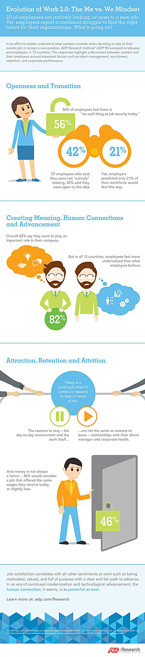 Evolution of Work 2.0: The Me vs. We Mindset