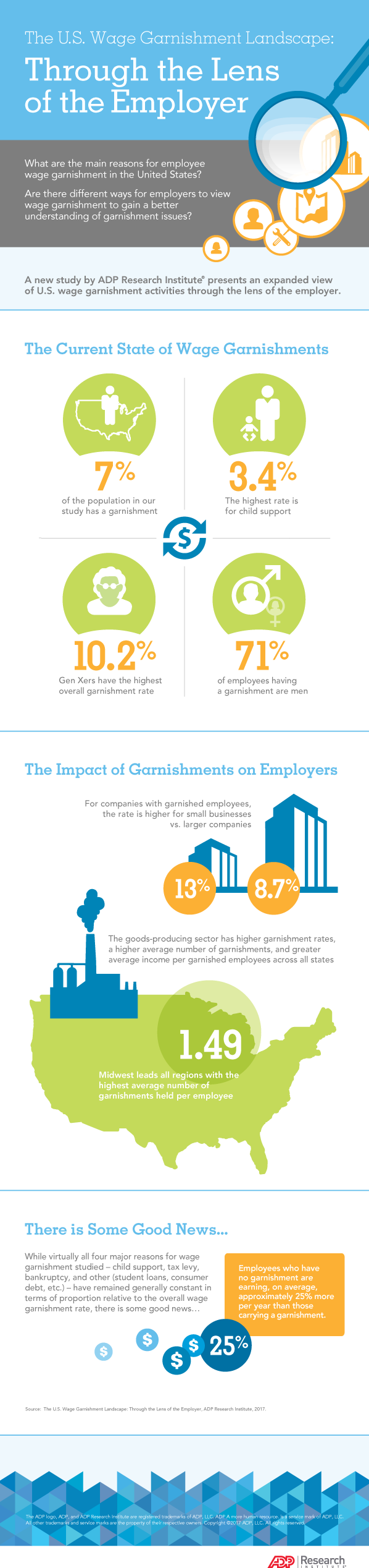 Infographic:  The U.S. Wage Garnishment Landscape: Through the Lens of the Employer