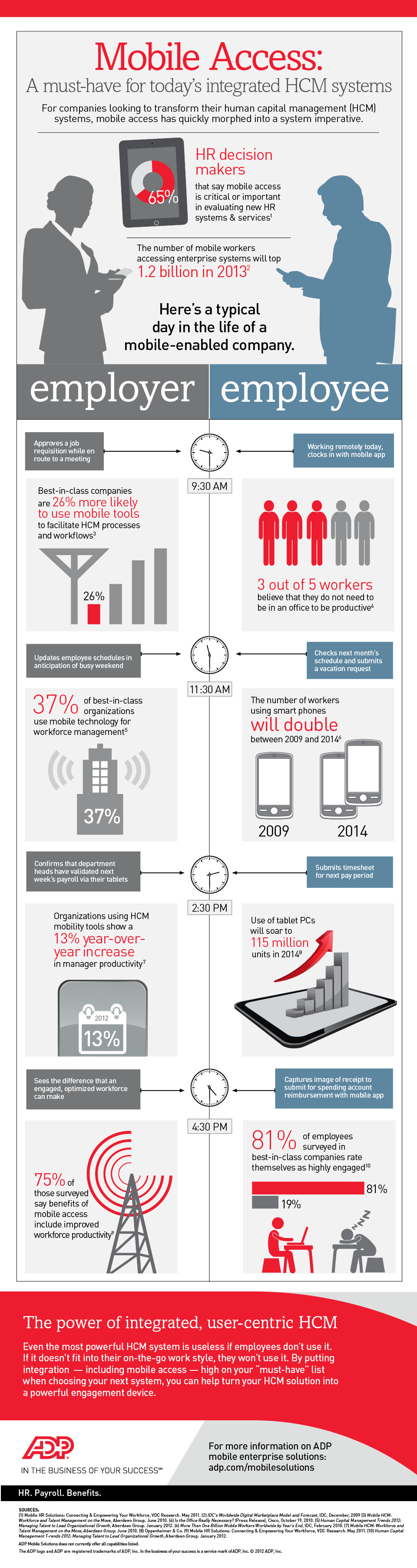 Infographic: Mobile Access – A Must-have for Today's Workforce