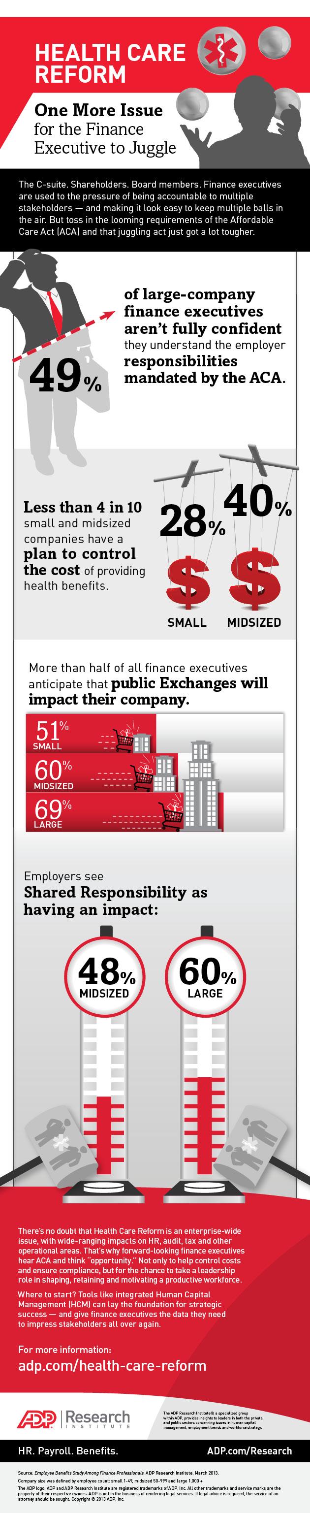 Infographic: Understanding the Marketplace — Healthcare Exchanges